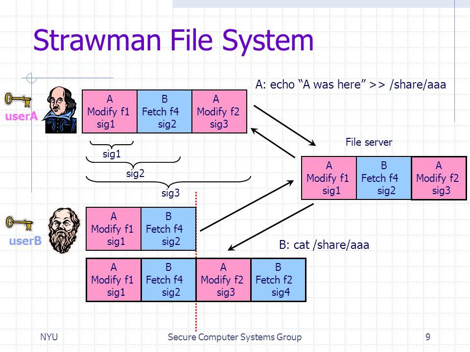 NYUSecure Computer Systems Group9 Strawman File System A Modify f2 sig3 A Modify f1 sig1 B Fetch f4 sig2 A Modify f2 sig3 B Fetch f2 sig4 A Modify f1