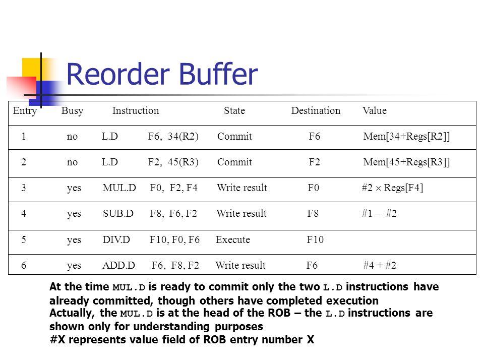 Reorder Buffer EntryBusy Instruction State Destination Value 1 no L.D F6, 34(R2) Commit F6 Mem[34+Regs[R2]] 2 no L.D F2, 45(R3) Commit F2 Mem[45+Regs[