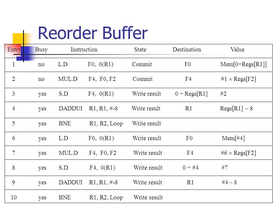Reorder Buffer EntryBusy Instruction State Destination Value 1 no L.D F0, 0(R1) Commit F0 Mem[0+Regs[R1]] 2 no MUL.D F4, F0, F2 Commit F4 #1  Regs[F2] 3 yes S.D F4, 0(R1) Write result 0 + Regs[R1] #2 4 yes DADDUI R1, R1, #-8 Write result R1 Regs[R1] – 8 5 yes BNE R1, R2, Loop Write result 6 yes L.D F0, 0(R1) Write result F0 Mem[#4] 7 yes MUL.D F4, F0, F2 Write result F4 #6  Regs[F2] 8 yes S.D F4, 0(R1) Write result 0 + #4 #7 9 yes DADDUI R1, R1, #-8 Write result R1 #4 – 8 10 yes BNE R1, R2, Loop Write result