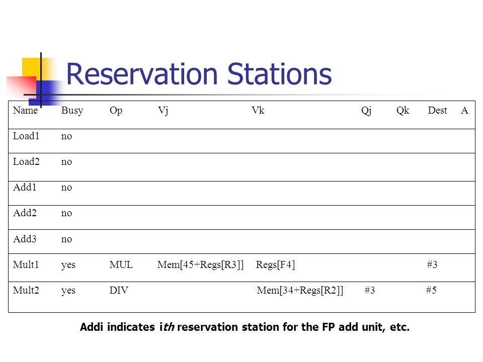 Reservation Stations NameBusyOpVj Vk Qj Qk Dest A Load1no Load2no Add1no Add2no Add3no Mult1yesMUL Mem[45+Regs[R3]] Regs[F4] #3 Mult2yesDIV Mem[34+Regs[R2]] #3 #5 Addi indicates ith reservation station for the FP add unit, etc.