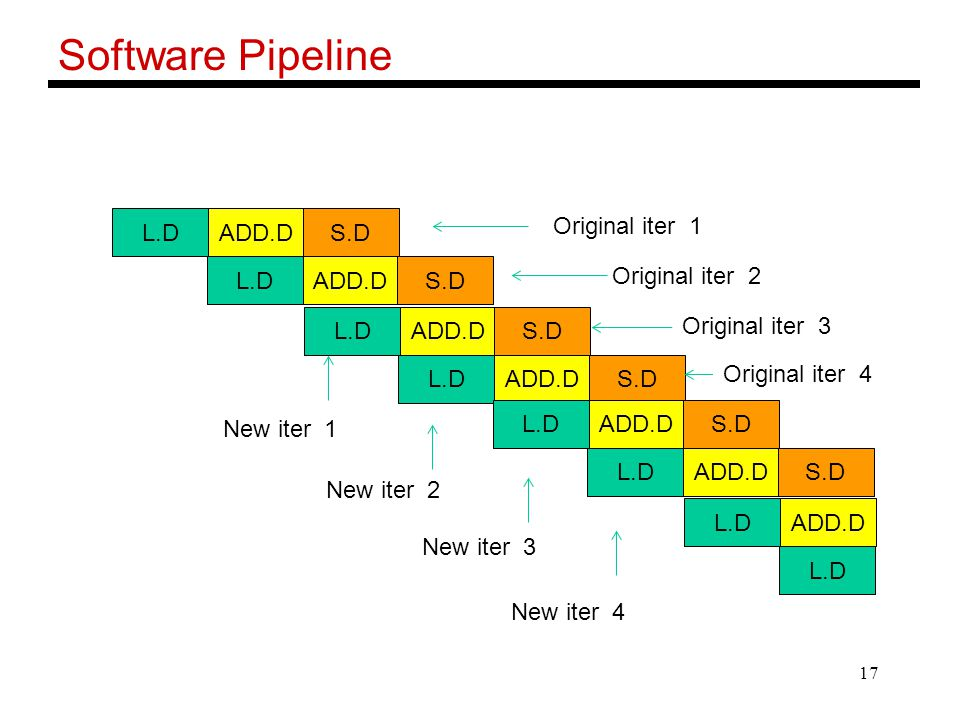 17 Software Pipeline L.DADD.DS.D L.DADD.DS.D L.DADD.DS.D L.DADD.DS.D L.DADD.DS.D L.DADD.DS.D L.DADD.D L.D Original iter 1 Original iter 2 Original ite
