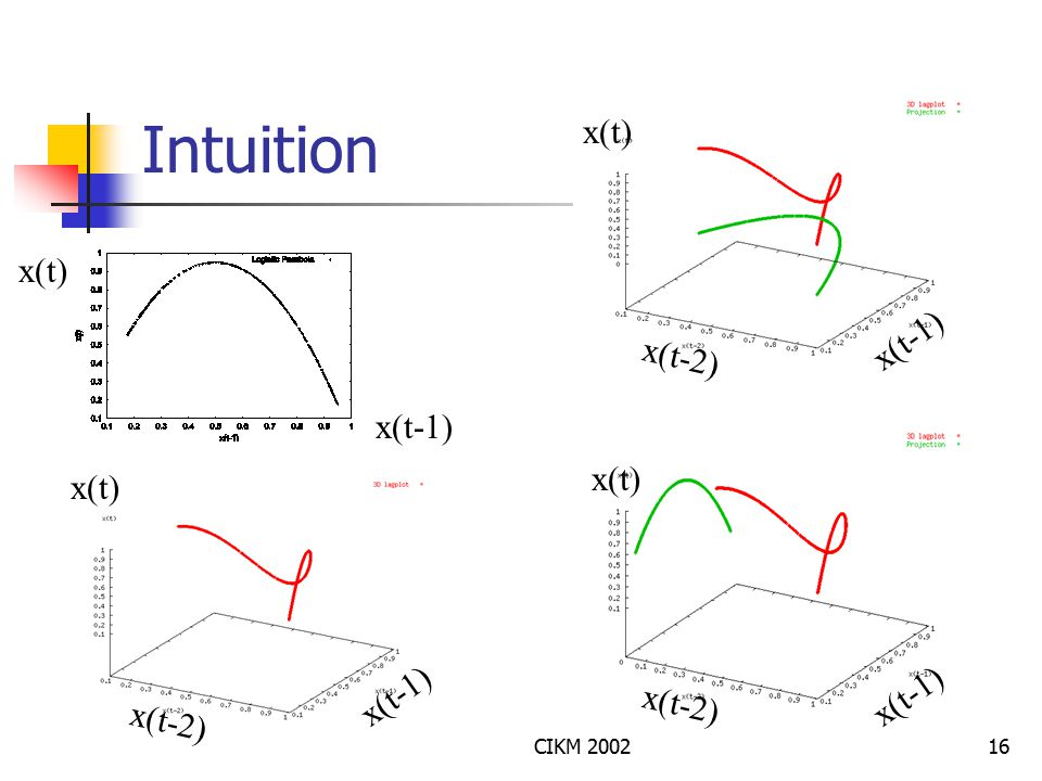 CIKM 200216 Intuition x(t-1) x(t) x(t-2) x(t) x(t-2) x(t-1) x(t)