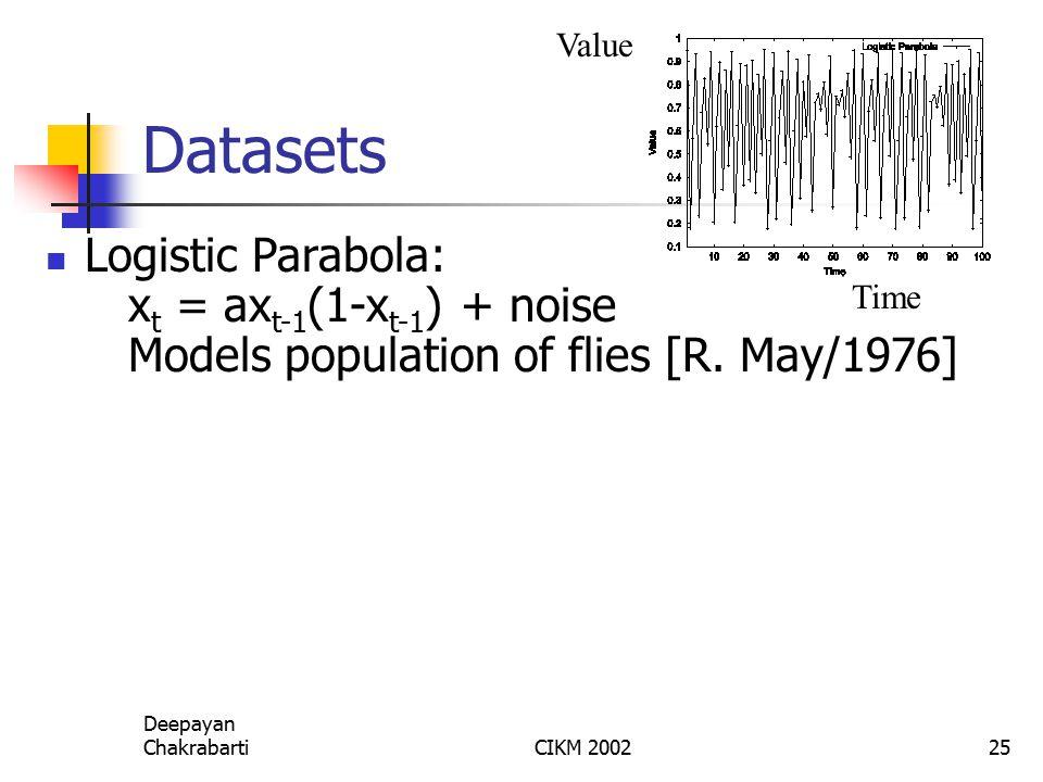 Deepayan ChakrabartiCIKM 200225 Datasets Logistic Parabola: x t = ax t-1 (1-x t-1 ) + noise Models population of flies [R.
