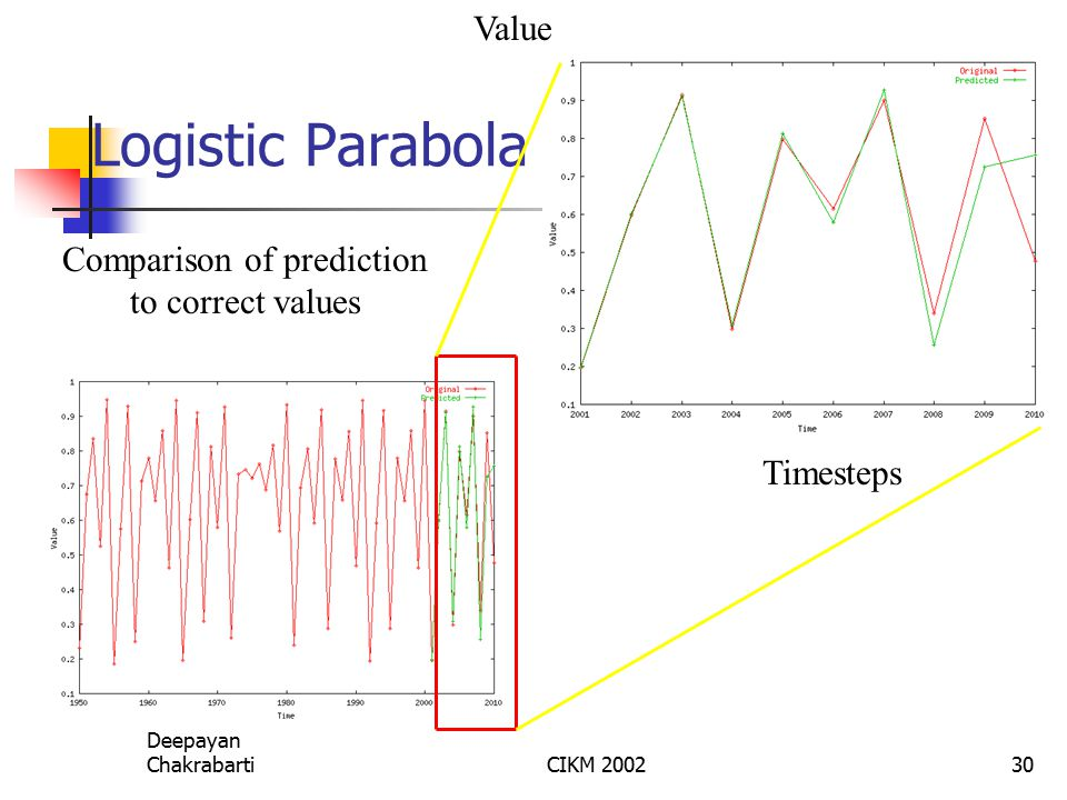 Deepayan ChakrabartiCIKM 200230 Logistic Parabola Timesteps Value Comparison of prediction to correct values