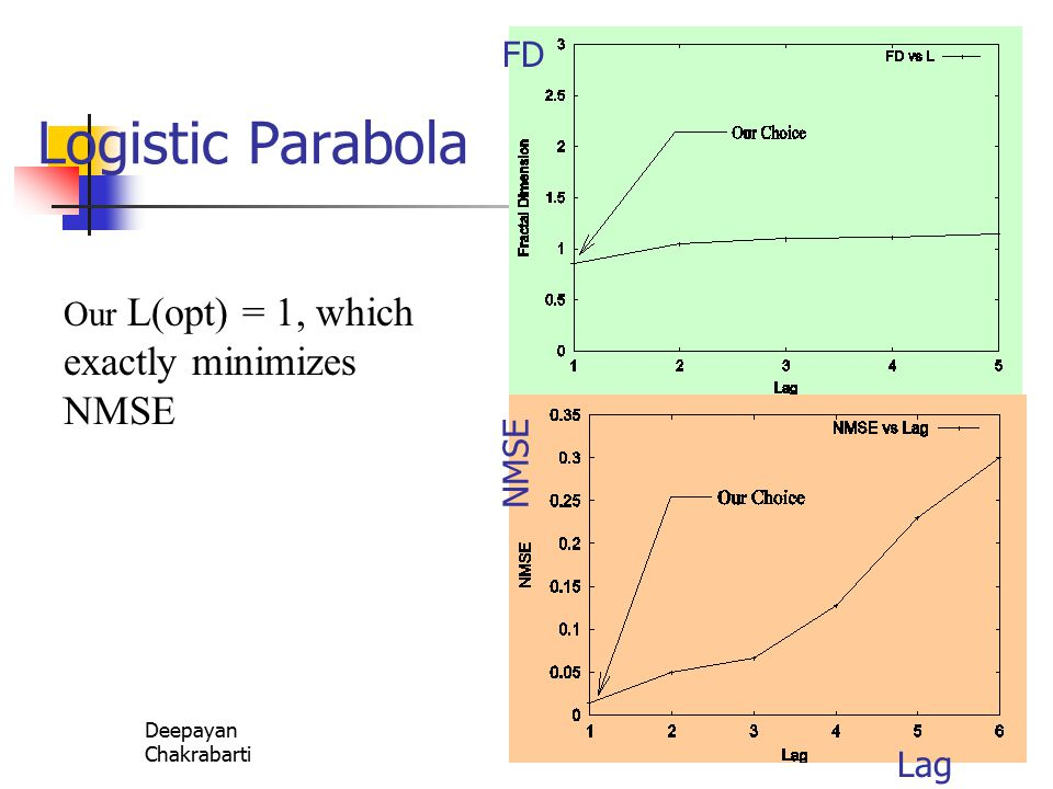 Deepayan ChakrabartiCIKM 200231 Logistic Parabola Our L(opt) = 1, which exactly minimizes NMSE Lag NMSE FD