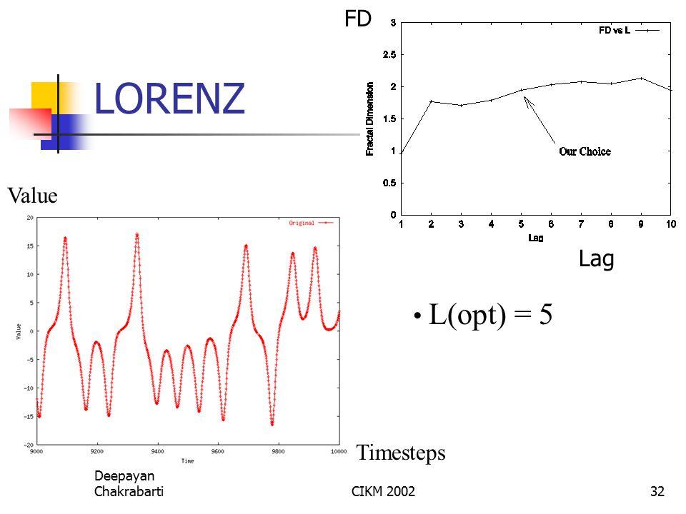 Deepayan ChakrabartiCIKM 200232 LORENZ L(opt) = 5 Timesteps Value Lag FD