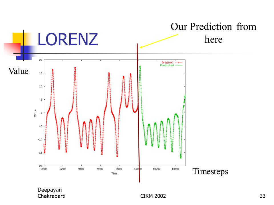 Deepayan ChakrabartiCIKM 200233 LORENZ Value Timesteps Our Prediction from here