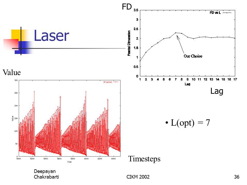 Deepayan ChakrabartiCIKM 200236 Laser L(opt) = 7 Timesteps Value Lag FD