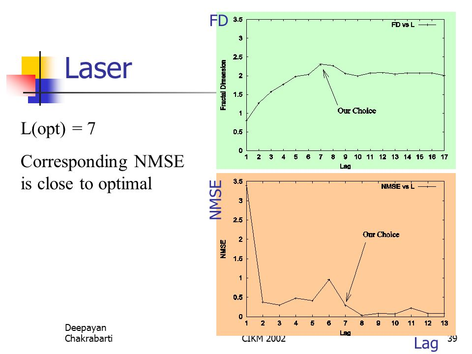 Deepayan ChakrabartiCIKM 200239 Laser L(opt) = 7 Corresponding NMSE is close to optimal Lag NMSE FD