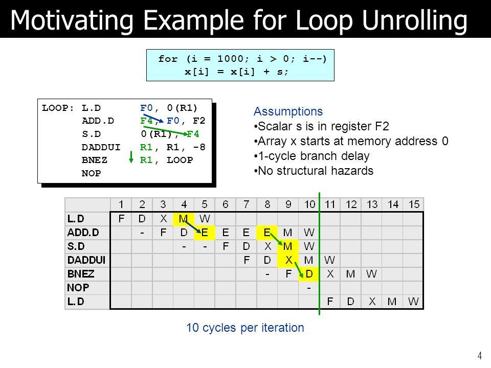 15 Data Dependence in Loop Iterations A[u+1] = A[u]+C[u]; B[u+1] = B[u]+A[u+1]; A[u+1] = A[u]+C[u]; B[u+1] = B[u]+A[u+1]; A[u+1] = A[u]+C[u]; B[u+1] = B[u]+A[u+1]; A[u+2] = A[u+1]+C[u+1]; B[u+2] = B[u+1]+A[u+2]; A[u+1] = A[u]+C[u]; B[u+1] = B[u]+A[u+1]; A[u+2] = A[u+1]+C[u+1]; B[u+2] = B[u+1]+A[u+2]; A[u] = A[u]+B[u]; B[u+1] = C[u]+D[u]; A[u] = A[u]+B[u]; B[u+1] = C[u]+D[u]; A[u] = A[u]+B[u]; B[u+1] = C[u]+D[u]; A[u+1] = A[u+1]+B[u+1]; B[u+2] = C[u+1]+D[u+1]; A[u] = A[u]+B[u]; B[u+1] = C[u]+D[u]; A[u+1] = A[u+1]+B[u+1]; B[u+2] = C[u+1]+D[u+1]; B[u+1] = C[u]+D[u]; A[u+1] = A[u+1]+B[u+1]; B[u+1] = C[u]+D[u]; A[u+1] = A[u+1]+B[u+1]; B[u+1] = C[u]+D[u]; A[u+1] = A[u+1]+B[u+1]; B[u+2] = C[u+1]+D[u+1]; A[u+2] = A[u+2]+B[u+2]; B[u+1] = C[u]+D[u]; A[u+1] = A[u+1]+B[u+1]; B[u+2] = C[u+1]+D[u+1]; A[u+2] = A[u+2]+B[u+2];