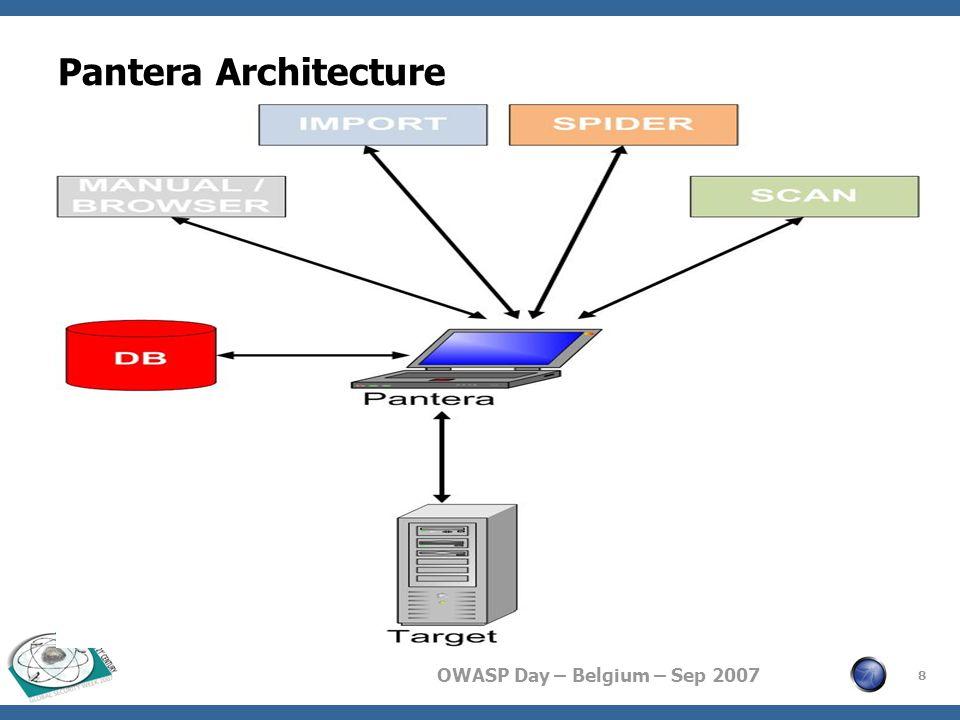 OWASP Day – Belgium – Sep 2007 Pantera Architecture 8