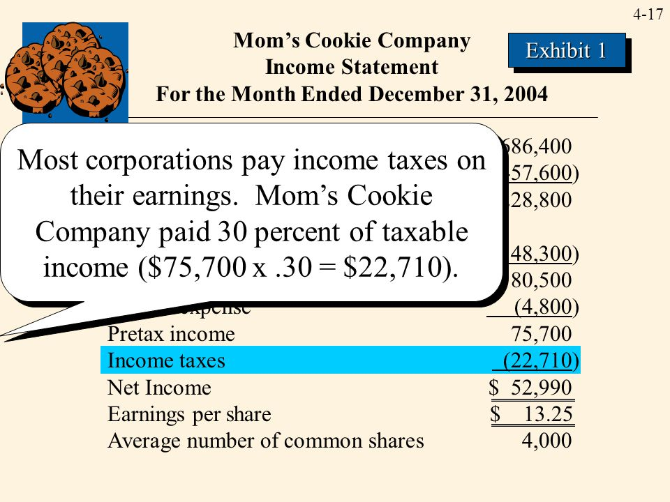 4-17 Mom's Cookie Company Income Statement For the Month Ended December 31, 2004 Sales revenue$686,400 Cost of goods sold (457,600) Gross profit228,80