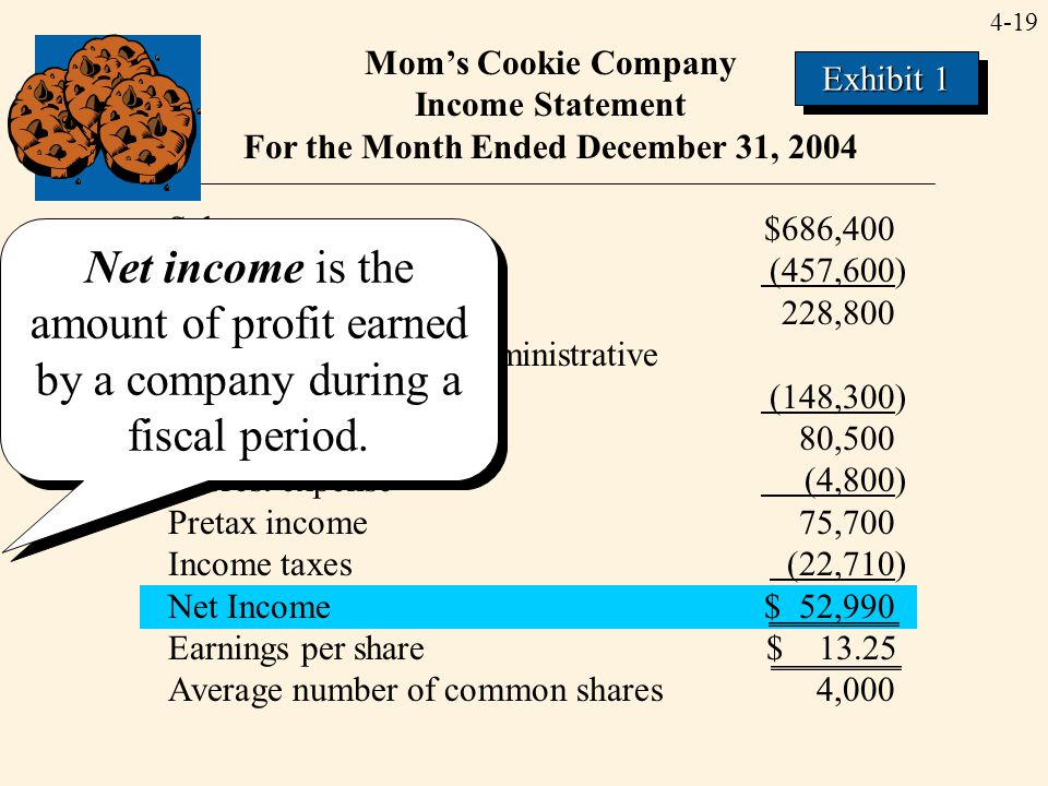 4-19 Mom's Cookie Company Income Statement For the Month Ended December 31, 2004 Sales revenue$686,400 Cost of goods sold (457,600) Gross profit228,80