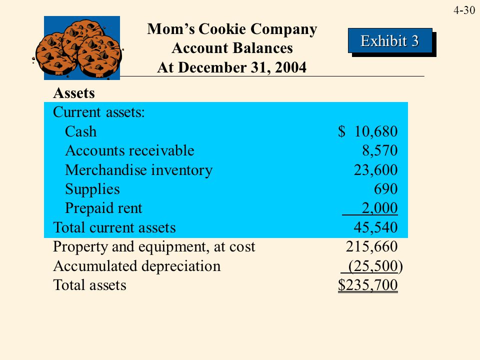4-30 Mom's Cookie Company Account Balances At December 31, 2004 Assets Current assets: Cash$ 10,680 Accounts receivable8,570 Merchandise inventory23,6