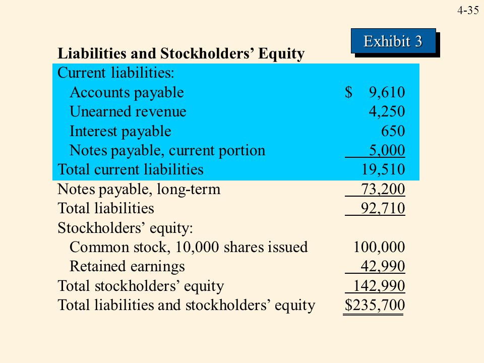 4-35 Liabilities and Stockholders' Equity Current liabilities: Accounts payable$ 9,610 Unearned revenue4,250 Interest payable650 Notes payable, curren