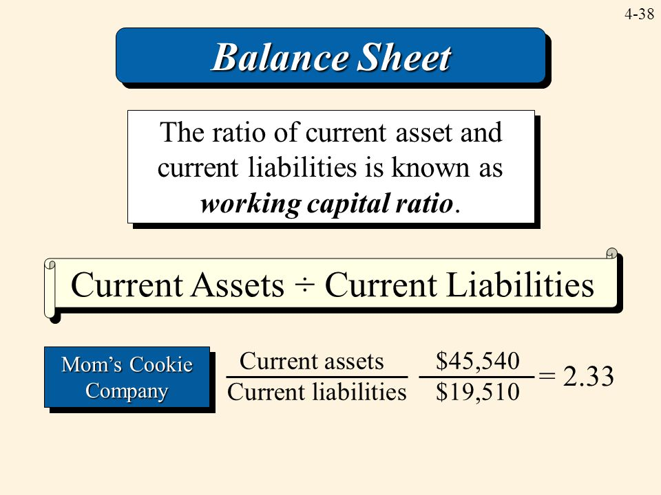 4-38 Current Assets ÷ Current Liabilities Balance Sheet The ratio of current asset and current liabilities is known as working capital ratio. = 2.33 C