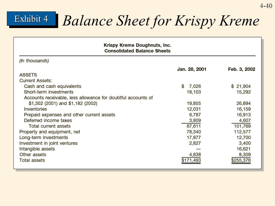 4-40 Balance Sheet for Krispy Kreme Exhibit 4