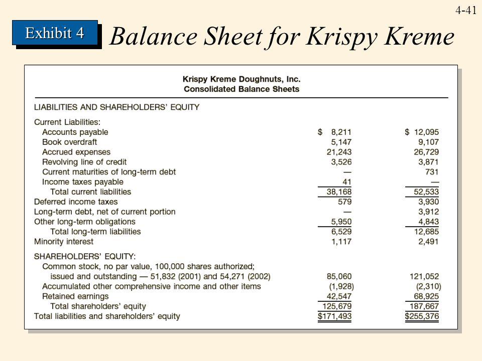 4-41 Balance Sheet for Krispy Kreme Exhibit 4