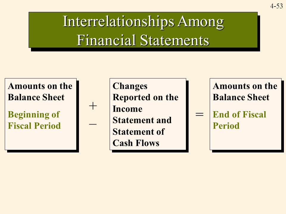 4-53 Interrelationships Among Financial Statements Amounts on the Balance Sheet Beginning of Fiscal Period Amounts on the Balance Sheet Beginning of F