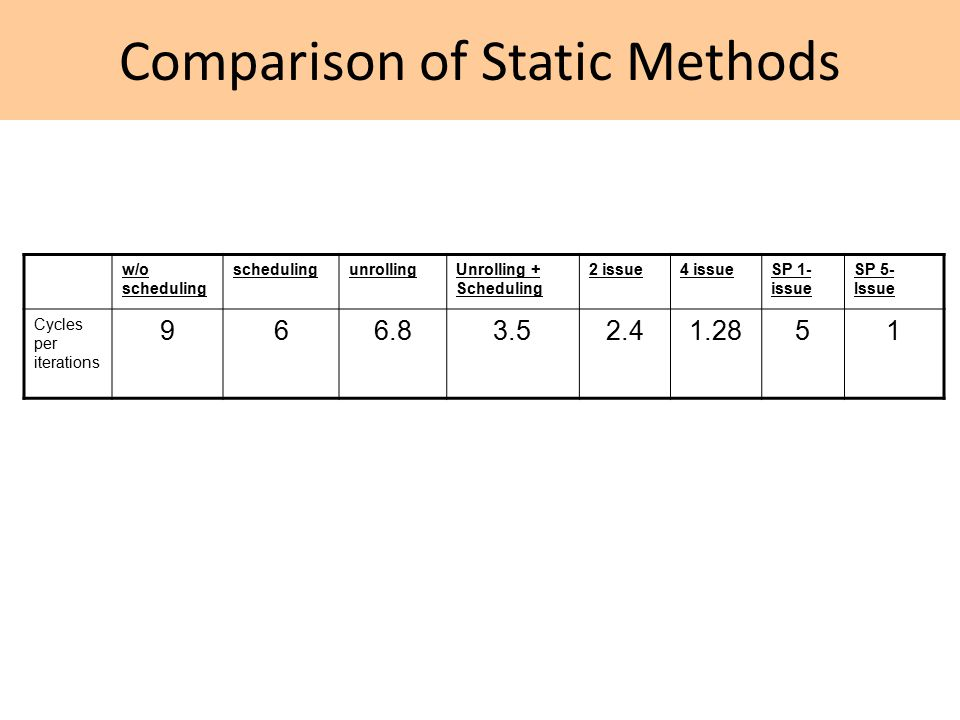 Comparison of Static Methods w/o scheduling schedulingunrollingUnrolling + Scheduling 2 issue4 issueSP 1- issue SP 5- Issue Cycles per iterations 966.83.52.41.2851