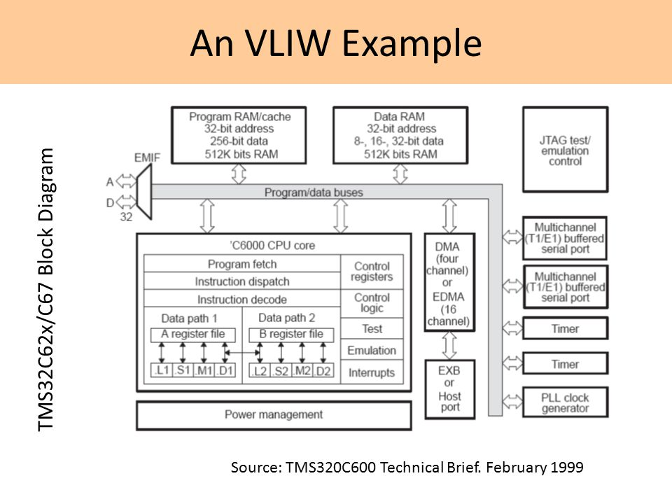 An VLIW Example TMS32C62x/C67 Block Diagram Source: TMS320C600 Technical Brief. February 1999