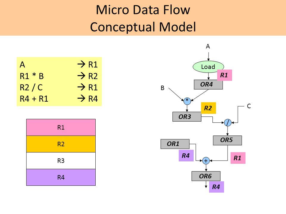 Micro Data Flow Conceptual Model A  R1 R1 * B  R2 R2 / C  R1 R4 + R1  R4 A Load * / + B C R1 OR4 OR3 OR5 OR1 OR6 R2 R4 R1 R4 R1 R2 R3 R4