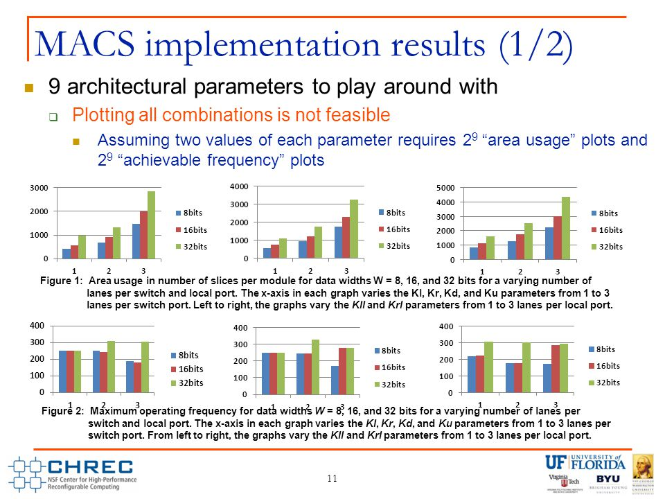 11 MACS implementation results (1/2) 9 architectural parameters to play around with  Plotting all combinations is not feasible Assuming two values of each parameter requires 2 9 area usage plots and 2 9 achievable frequency plots Figure 1: Area usage in number of slices per module for data widths W = 8, 16, and 32 bits for a varying number of lanes per switch and local port.