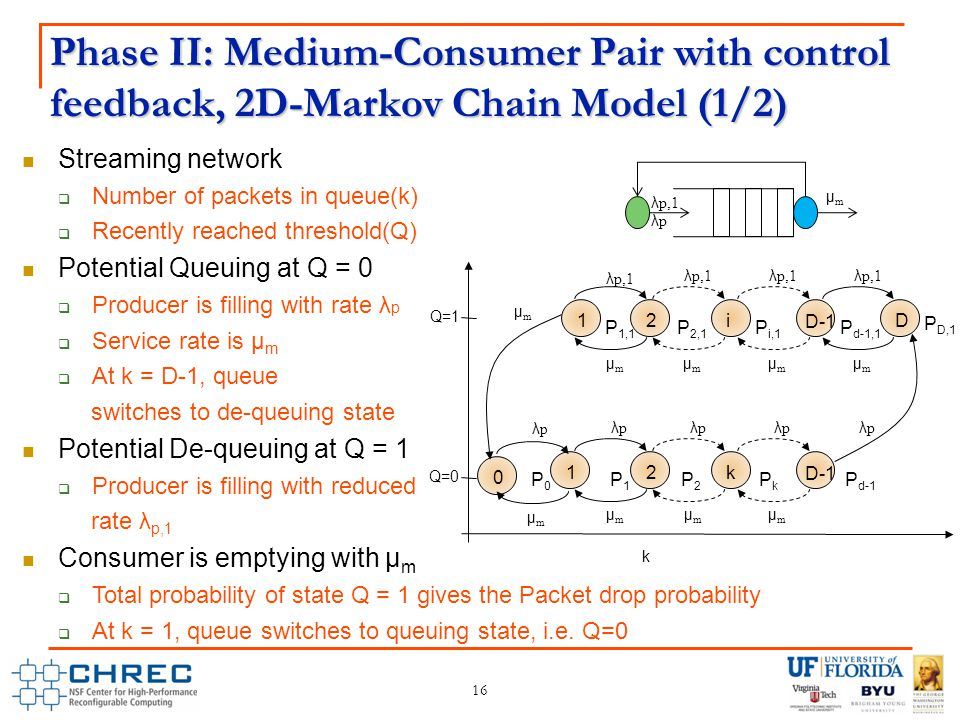 Phase II: Medium-Consumer Pair with control feedback, 2D-Markov Chain Model (1/2) 16 Streaming network  Number of packets in queue(k)  Recently reached threshold(Q) Potential Queuing at Q = 0  Producer is filling with rate λ p  Service rate is µ m  At k = D-1, queue switches to de-queuing state Potential De-queuing at Q = 1  Producer is filling with reduced rate λ p,1 Consumer is emptying with µ m  Total probability of state Q = 1 gives the Packet drop probability  At k = 1, queue switches to queuing state, i.e.