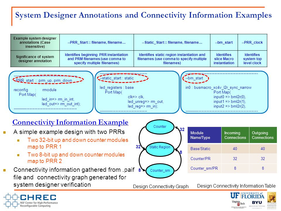 A simple example design with two PRRs Two 32-bit up and down counter modules map to PRR 1 Two 8-bit up and down counter modules map to PRR 2 Connectivity information gathered from.paif file and connectivity graph generated for system designer verification Example system designer annotations (Case insensitive) --PRR_Start :: filename, filename…--Static_Start :: filename, filename…--bm_start--PRR_clock Significance of system designer annotation Identifies beginning PRR instantiation and PRM filenames (use comma to specify multiple filenames) Identifies static region instantiation and filenames (use comma to specify multiple filenames) Identifies slice Macro instantiation Identifies system top level clock System Designer Annotations and Connectivity Information Examples ------------------------------------------------- --PRR_start :: prm_up, prm_down reconfig : rmodule Port Map( led_in=> rm_in_int, led_out=> rm_out_int); ------------------------------------------------- ------------------------------------- --static_start:: static led_registers : base Port Map( clk=> clk, led_unreg=> rm_out, led_reg=> rm_in); ------------------------------------- -------------------------------------------------------- --bm_start in0 : busmacro_xc4v_l2r_sync_narrow Port Map( input0 => bml2r(0), input1 => bml2r(1), input2 => bml2r(2), -------------------------------------------------------- Connectivity Information Example 32 Design Connectivity Graph Counter Static Region 32 8 Counter_sm 8 Module Name/Type Incoming Connections Outgoing Connections Base/Static40 Counter/PR32 Counter_sm/PR88 Design Connectivity Information Table