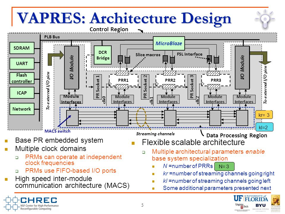 VAPRES: Architecture Design Flexible scalable architecture  Multiple architectural parameters enable base system specialization N =number of PRRs kr =number of streaming channels going right kl =number of streaming channels going left Some additional parameters presented next Base PR embedded system Multiple clock domains  PRMs can operate at independent clock frequencies  PRMs use FIFO-based I/O ports High speed inter-module communication architecture (MACS) Streaming channels PRR1PRR2PRR3 FSL Interface PLB Bus MACS switch Module Interfaces Module Interfaces Module Interfaces clk1 clk2 clk0 ICAP Flash controller UART SDRAM To external I/O pins Network I/O Module DCR Bridge Module Interfaces Module Interfaces MicroBlaze PR Socket 1PR Socket 2PR Socket 3 Slice macros To external I/O pins Control Region Data Processing Region kr=1 2 3 N= 1 2 3 kl=2 5