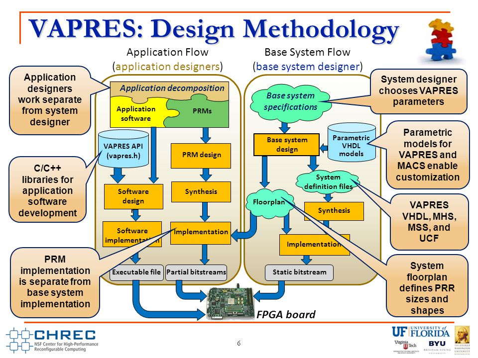 6 VAPRES: Design Methodology Application software PRMs Application decomposition Base system specifications Software implementation PRM design Executable filePartial bitstreamsStatic bitstream VAPRES API (vapres.h) FPGA board Base system design Parametric VHDL models Synthesis Application Flow (application designers) Base System Flow (base system designer) Implementation System definition files Synthesis Implementation Software implementatio n Software design System designer chooses VAPRES parameters VAPRES VHDL, MHS, MSS, and UCF C/C++ libraries for application software development PRM implementation is separate from base system implementation Application designers work separate from system designer Parametric models for VAPRES and MACS enable customization Floorplan System floorplan defines PRR sizes and shapes