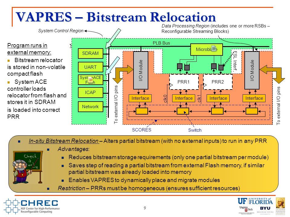 Overview – MACS Communication Architecture 10 MACS: Minimal adaptive circuit switching mesh communication architecture  VAPRES requires high-bandwidth, low-latency communication channels inside reconfigurable streaming blocks (RSBs)  Novel communication architecture named SCORES was implemented in 2008  MACS extends SCORES from linear array topology to mesh topology with few other new features Features of MACS  Minimal-adaptive routing to explore all possible shortest paths Selects lowest cost path that best achieves network load distribution  Similar interface ports for nodes and neighboring switch Any number (<=6) of nodes can be put on a single switch Unused interface ports, of switches around edges of NoC, can be utilized Node interface port available in MxN NoC is <= 2(M*N + M + N) Reduces area overhead of communication architecture per node  Provides low-latency path(s) between frequently communicating node pairs (if attached to same switch) 10 S NN S NN S NN S NN S NN S NN S NN S NN S NN MACS