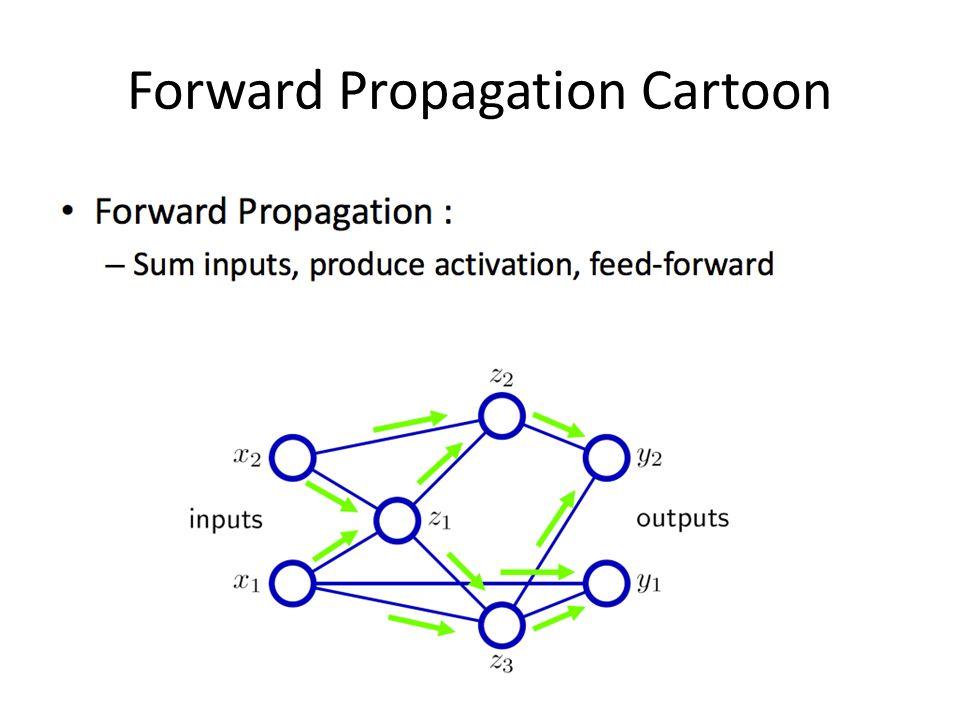 Forward Propagation Cartoon