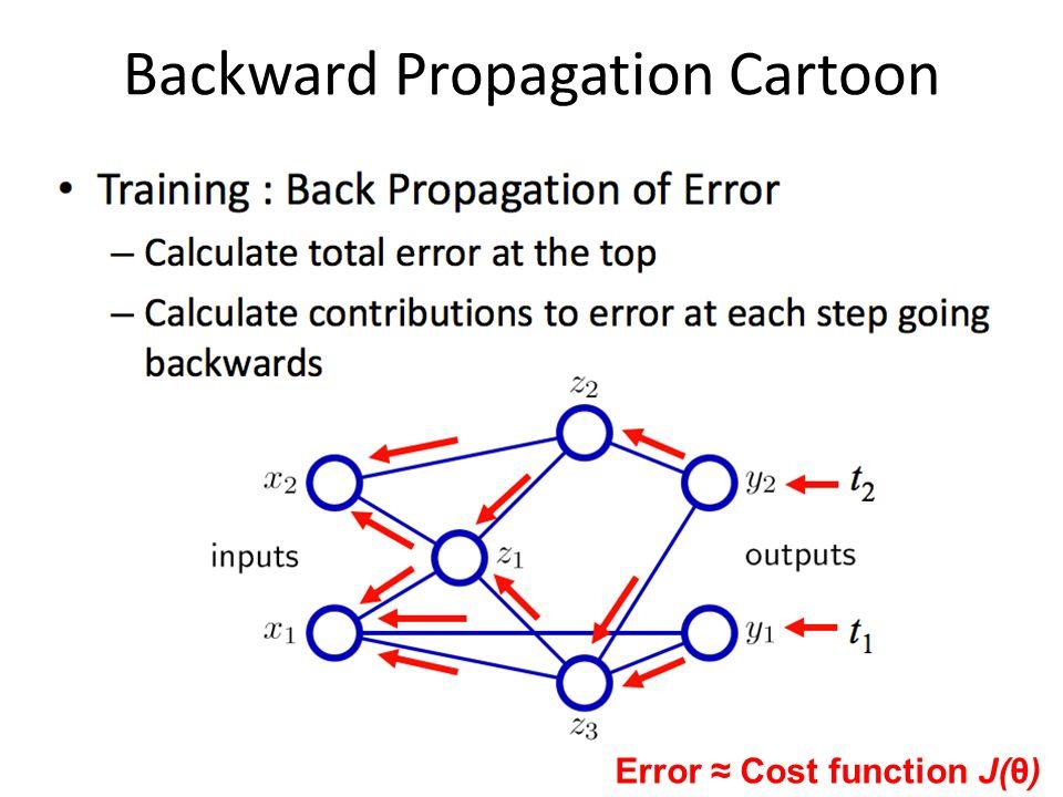 Backward Propagation Cartoon Error ≈ Cost function J(θ)