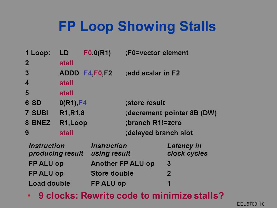 EEL 5708 10 FP Loop Showing Stalls 9 clocks: Rewrite code to minimize stalls? InstructionInstructionLatency in producing resultusing result clock cycl