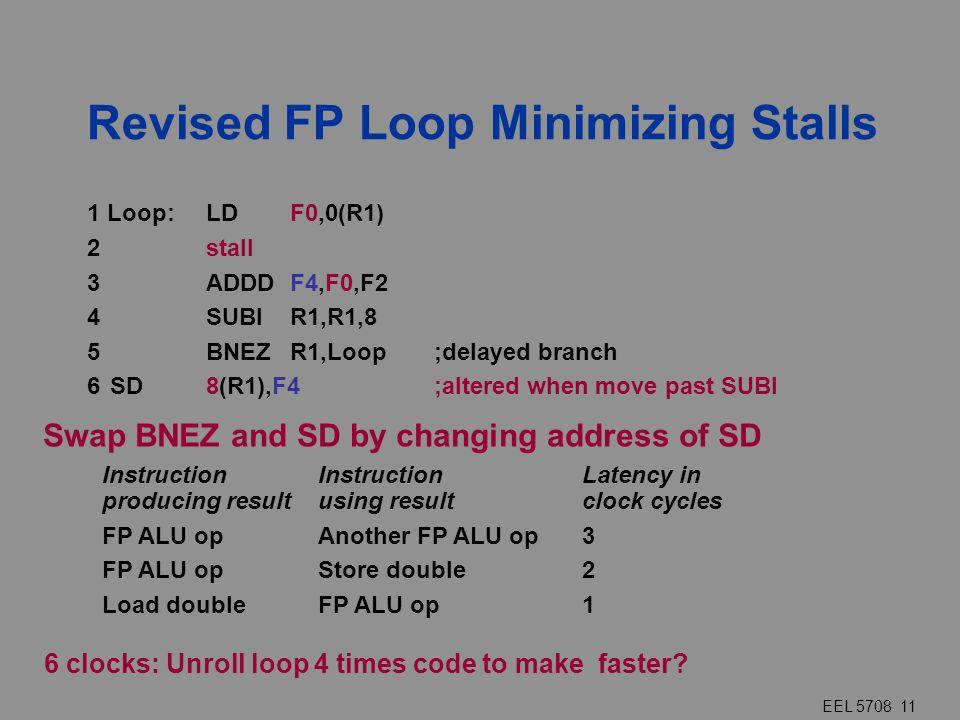 EEL 5708 11 Revised FP Loop Minimizing Stalls 6 clocks: Unroll loop 4 times code to make faster? InstructionInstructionLatency in producing resultusin