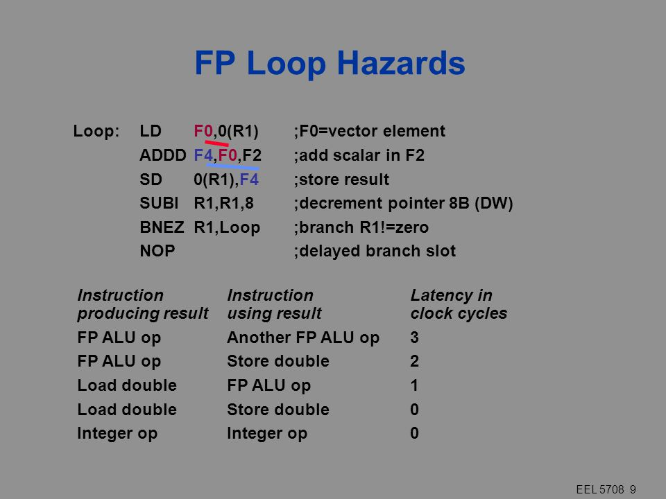 EEL 5708 9 FP Loop Hazards InstructionInstructionLatency in producing resultusing result clock cycles FP ALU opAnother FP ALU op3 FP ALU opStore doubl