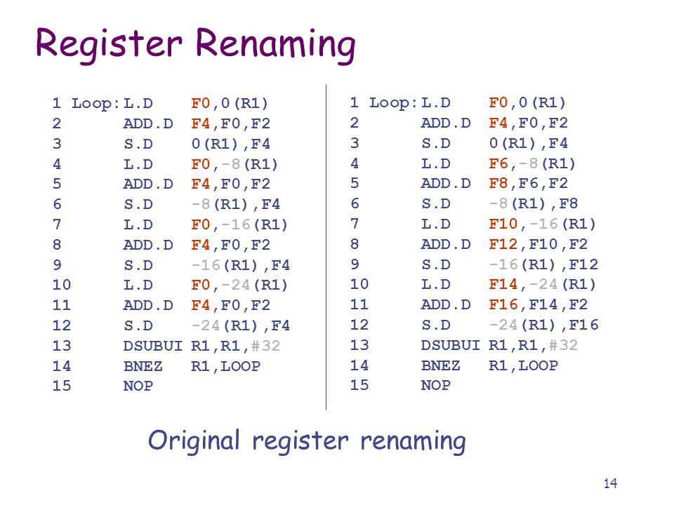 14 Register Renaming 1 Loop:L.DF0,0(R1) 2ADD.DF4,F0,F2 3S.D0(R1),F4 4L.DF0,-8(R1) 5ADD.DF4,F0,F2 6S.D-8(R1),F4 7L.DF0,-16(R1) 8ADD.DF4,F0,F2 9S.D-16(R1),F4 10L.DF0,-24(R1) 11ADD.DF4,F0,F2 12S.D-24(R1),F4 13DSUBUIR1,R1,#32 14BNEZR1,LOOP 15NOP 1 Loop:L.DF0,0(R1) 2ADD.DF4,F0,F2 3S.D0(R1),F4 4L.DF6,-8(R1) 5ADD.DF8,F6,F2 6S.D-8(R1),F8 7L.DF10,-16(R1) 8ADD.DF12,F10,F2 9S.D-16(R1),F12 10L.DF14,-24(R1) 11ADD.DF16,F14,F2 12S.D-24(R1),F16 13DSUBUIR1,R1,#32 14BNEZR1,LOOP 15NOP Original register renaming