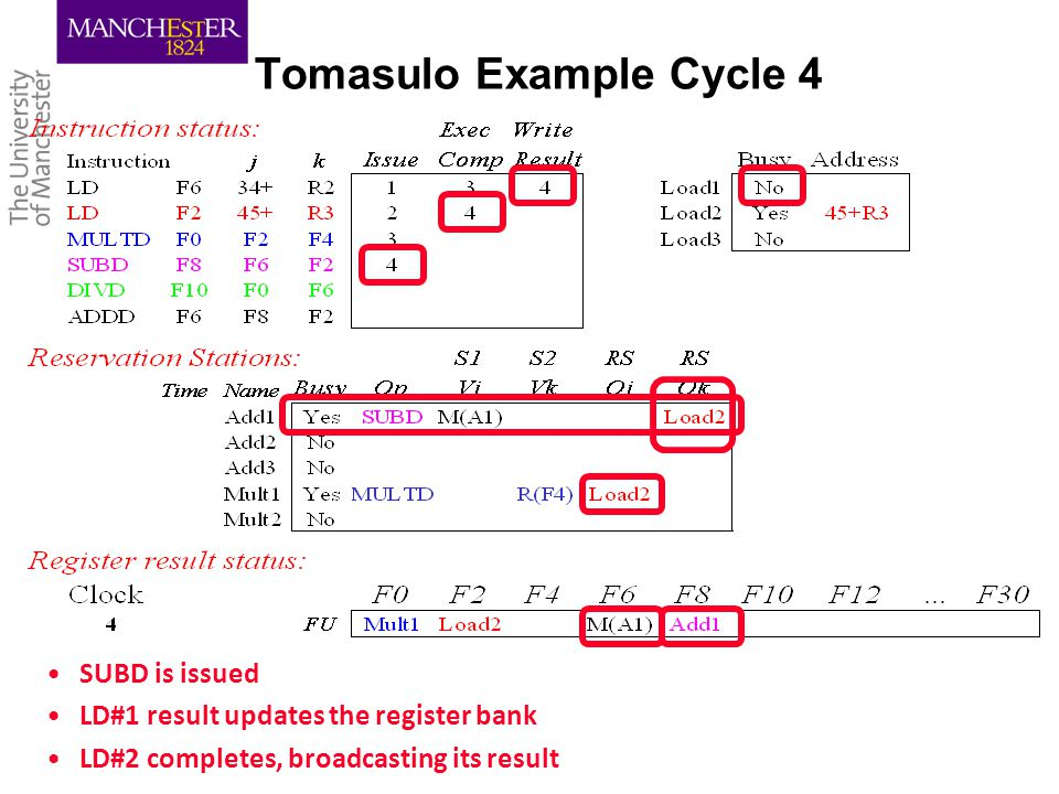 Tomasulo Example Cycle 4 SUBD is issued LD#1 result updates the register bank LD#2 completes, broadcasting its result