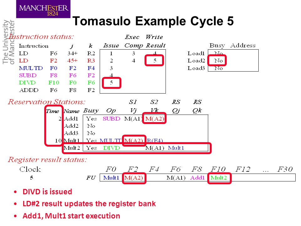 Tomasulo Example Cycle 5 DIVD is issued LD#2 result updates the register bank Add1, Mult1 start execution