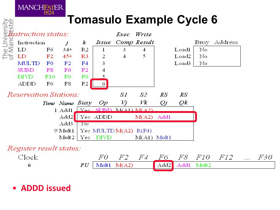 Tomasulo Example Cycle 6 ADDD issued