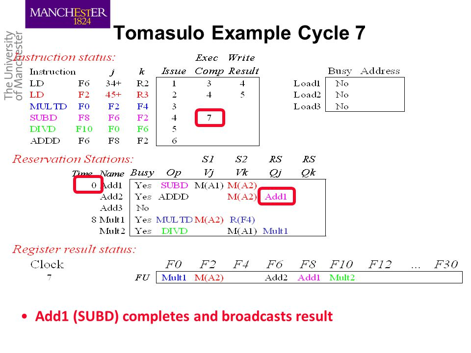 Tomasulo Example Cycle 7 Add1 (SUBD) completes and broadcasts result
