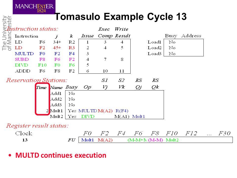 Tomasulo Example Cycle 13 MULTD continues execution