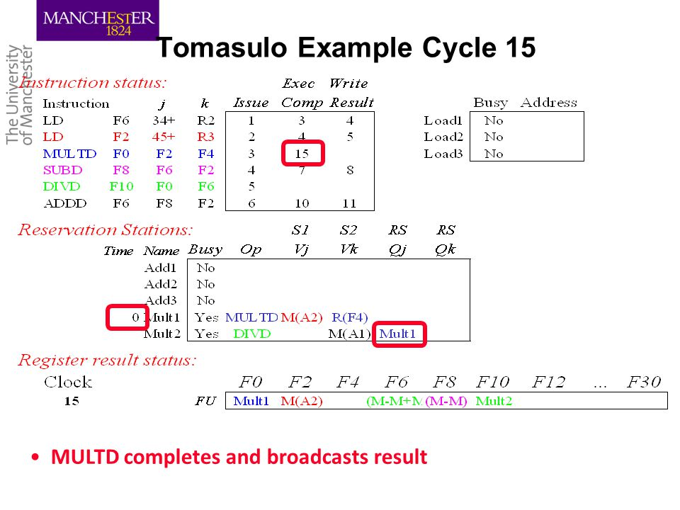 Tomasulo Example Cycle 15 MULTD completes and broadcasts result