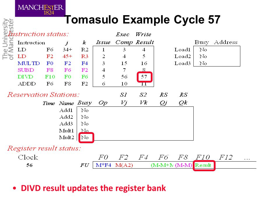 Tomasulo Example Cycle 57 DIVD result updates the register bank