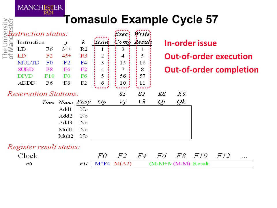 Tomasulo Example Cycle 57 In-order issue Out-of-order execution Out-of-order completion
