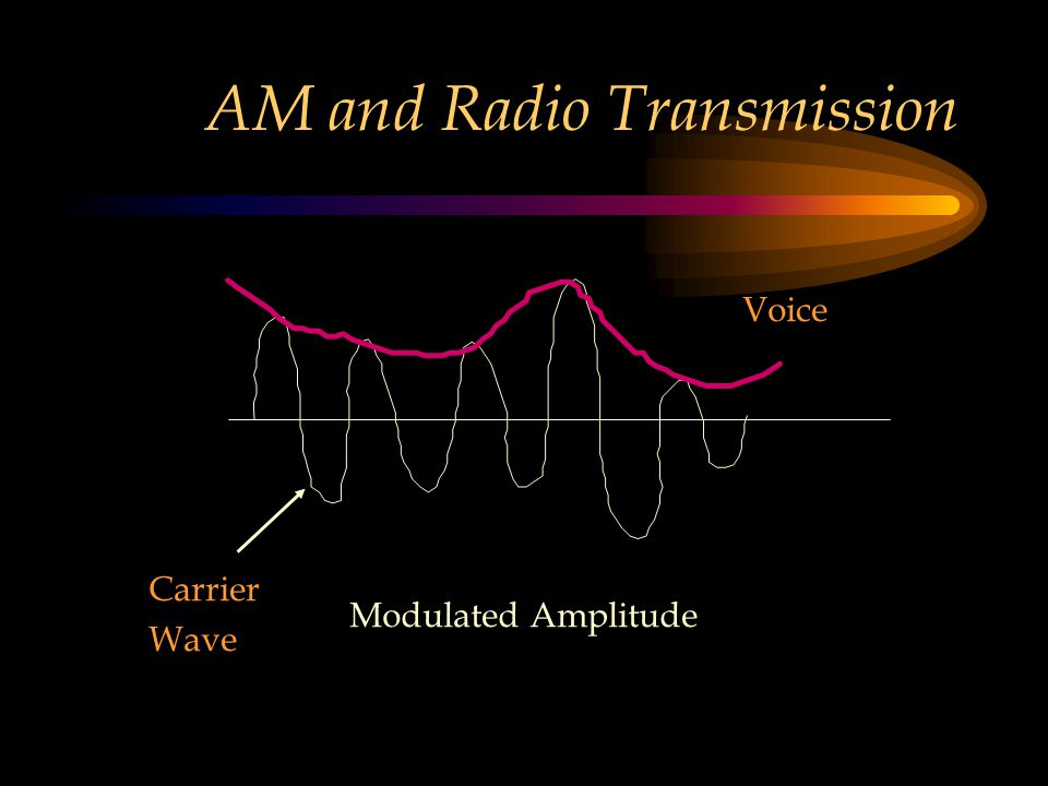 AM and Radio Transmission Modulated Amplitude Voice Carrier Wave