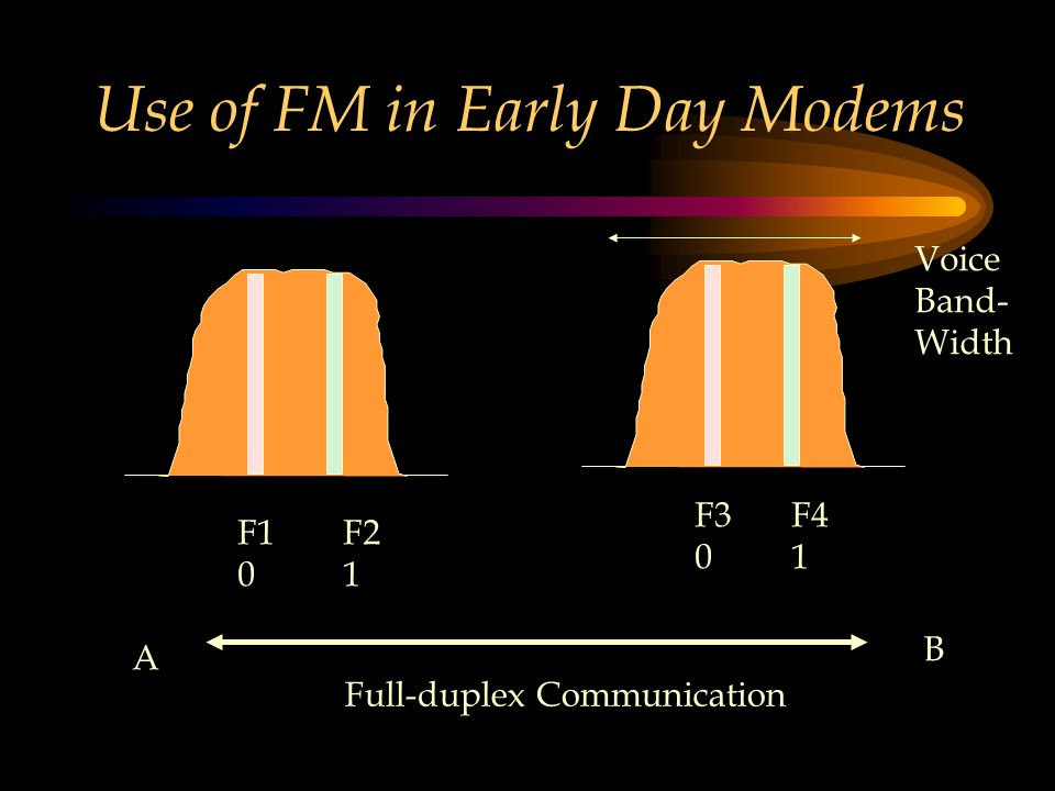 Use of FM in Early Day Modems F1 0 F2 1 F3 0 F4 1 Voice Band- Width Full-duplex Communication A B
