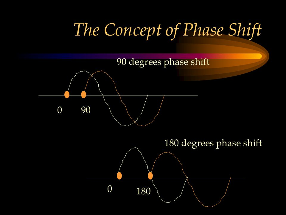 The Concept of Phase Shift 90 degrees phase shift 180 degrees phase shift 090 0 180