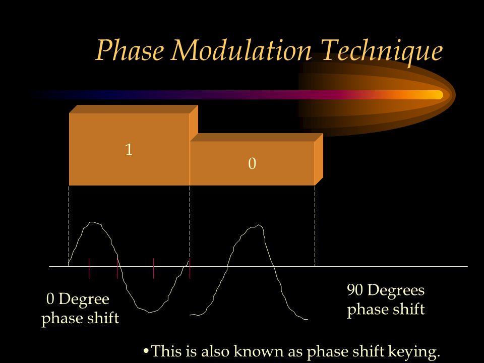 Phase Modulation Technique 1 0 90 Degrees phase shift 0 Degree phase shift This is also known as phase shift keying.
